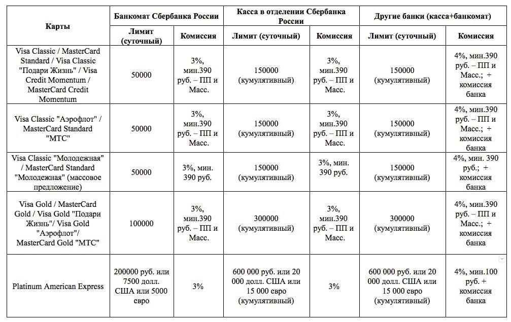 Москве лимит перевода на карту через кассу в сбербанке (Сочи) все одном